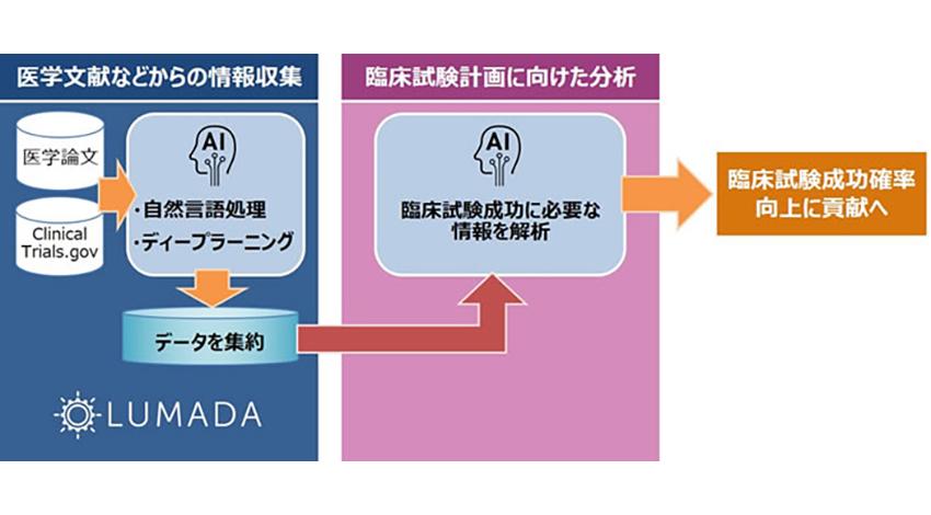 田辺三菱製薬と日立、AI技術を活用し新薬開発における臨床試験の効率化に向け協創を開始