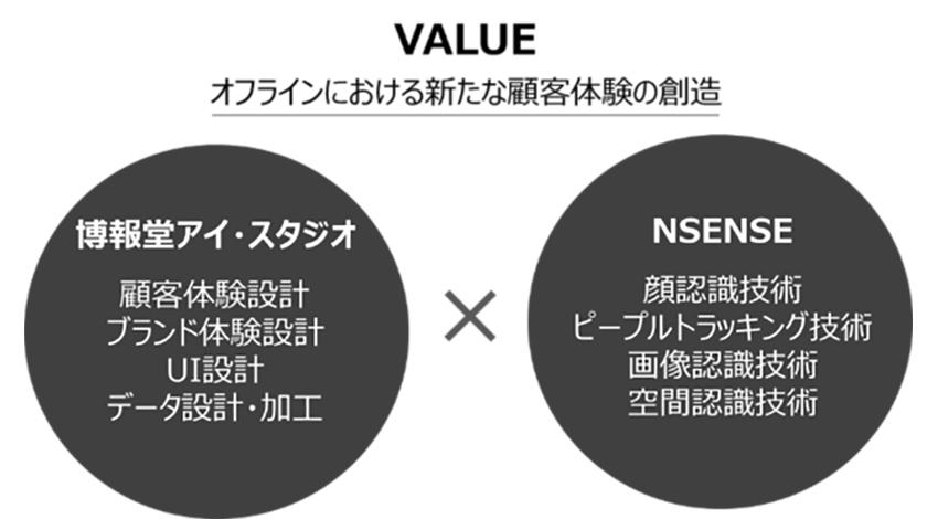 博報堂アイ・スタジオ、顔認識技術などを保有するNSENSE社と連携、オフラインにおける生活者行動を可視化