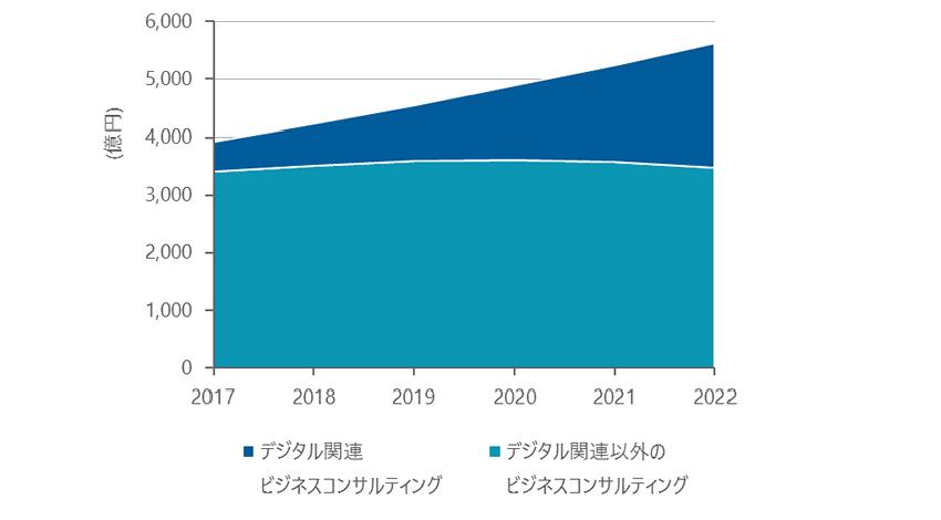 国内のビジネスコンサルティング市場、デジタルトランスフォーメーションと企業の人材不足が需要を牽引:IDC予測