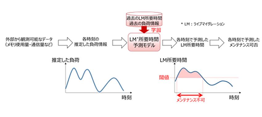 富士通研、「顧客の重要な業務を停止させない」クラウド運用技術を開発