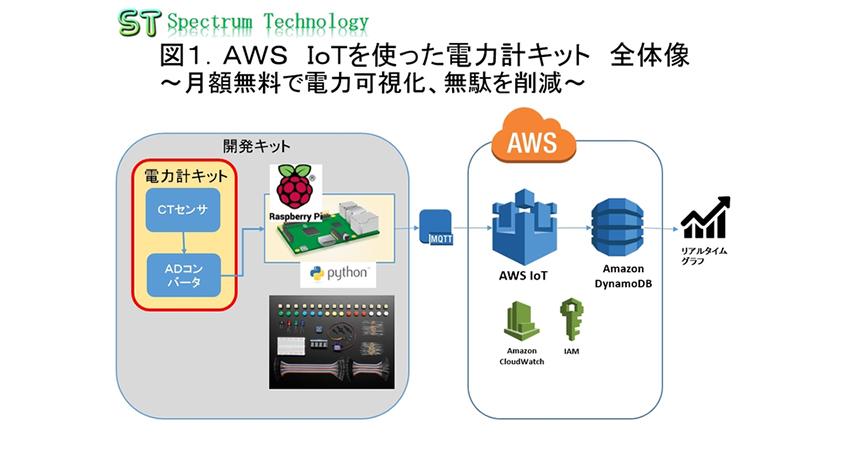 スペクトラム・テクノロジー、「AWS IoT用電力計キット」を発売、月額無料で電力可視化