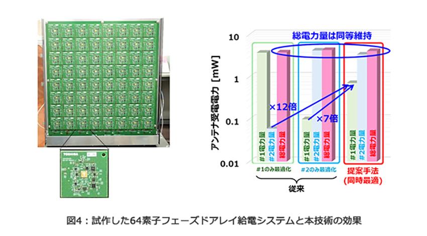 東芝、産業IoT応用を目指したマイクロ波遠隔給電技術を開発