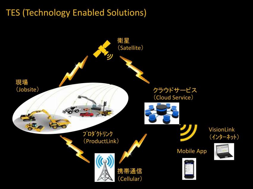 つながる建機「Cat Connect Solutions」 -日本キャタピラー濱野氏 インタビュー