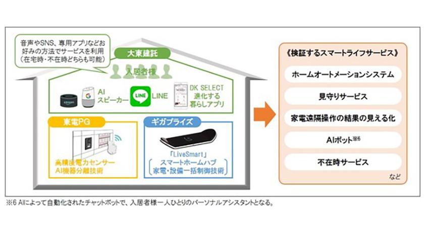 大東建託・東京電力ら、IoTプラットフォームを活用し「スマート賃貸住宅」の実証試験を開始
