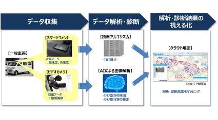 NTT西日本、AIを活用した「道路路面診断ソリューション」の提供を開始