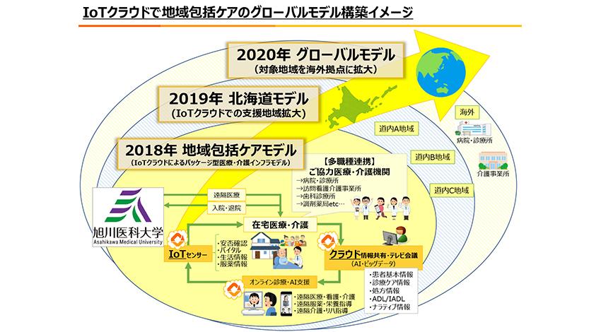 カナミックネットワークと旭川医科大、IoTクラウドで遠隔医療・介護の共同研究