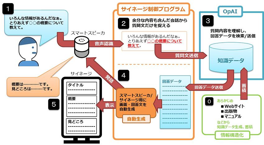 DNP、自然な会話から欲しい情報が得られるAIを活用したデジタルサイネージを開発