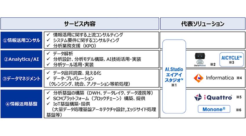 NTTデータ、「AI&IoT事業部」を設置