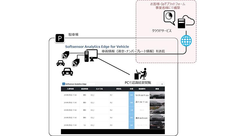 パナソニック発ベンチャーPUX、車両・ナンバープレート認識AIソフトウェアをライセンス提供