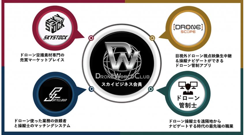 「ドローン管制士」制度も、「ドローン ザ ワールドクラブ」のスカイビジネス会員制サービス
