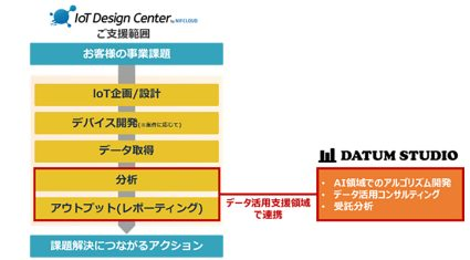 富士通クラウドテクノロジーズ、DATUM STUDIOとAIのアルゴリズム開発などで連携