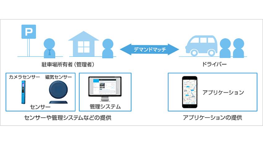 ソフトバンク、IoTを活用したパーキングシェアリング事業に参入
