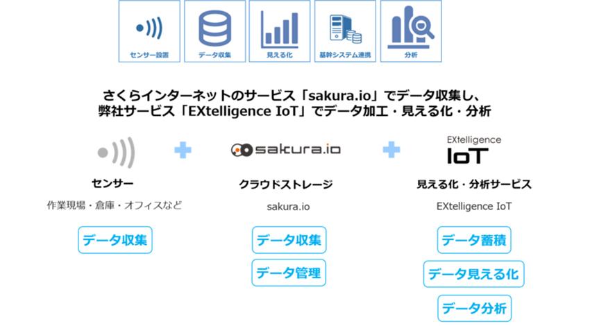 エクス、IoTのトータルサービス 「IoTスタートパック」、「EXtelligence IoT」β版の提供を開始