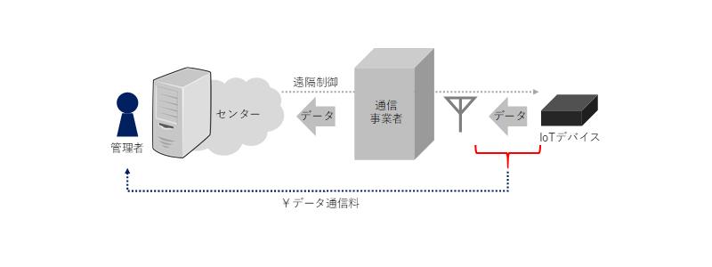 逆流が始まったデータ通信のエコシステム