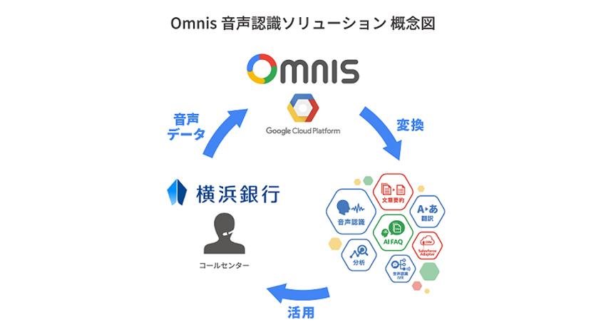 丸紅情報システムズと横浜銀行、 クラウドAIサービス 「MSYS Omnis」をコールセンターで検証