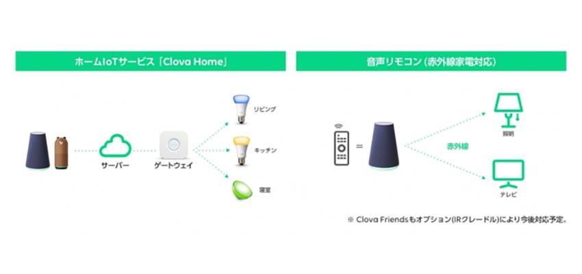 LINEがホームIoTサービス「Clova Home」を開始、Philips Hueと音声で照明操作