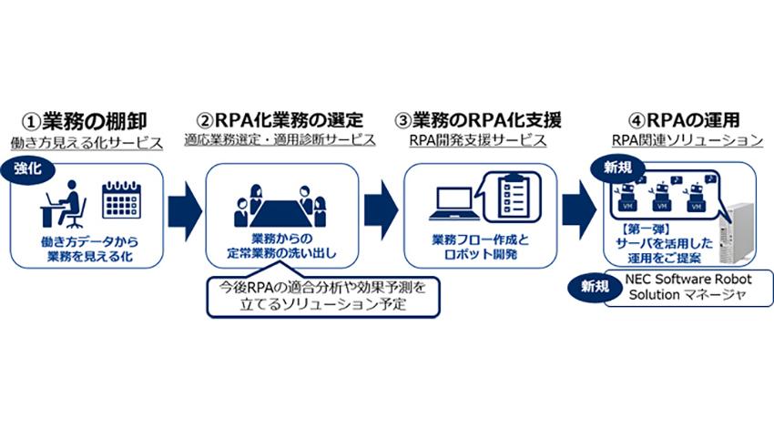 NEC、企業の働き方改革を推進するRPAの企業支援を強化、ソリューションを拡充