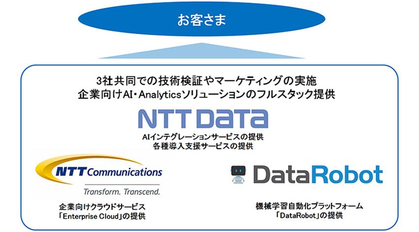 NTTデータ・NTT Com・DataRobotが協業、企業のAI活用を加速するフルスタックソリューションを提供開始