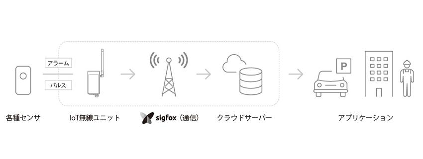 デバイスに接続してIoT化、オプテックスのSigfox対応無線ユニット