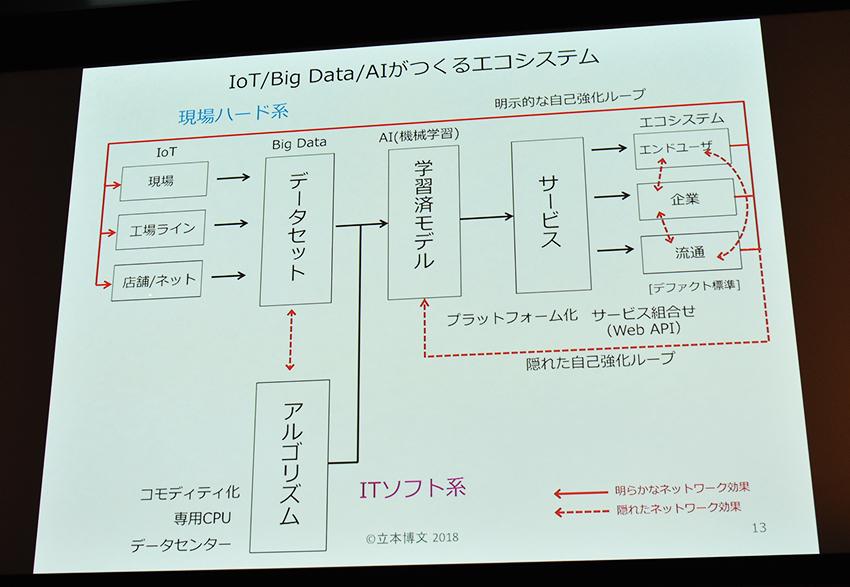 筑波大 立本教授が語る、「IoTエコシステム」の本質とは