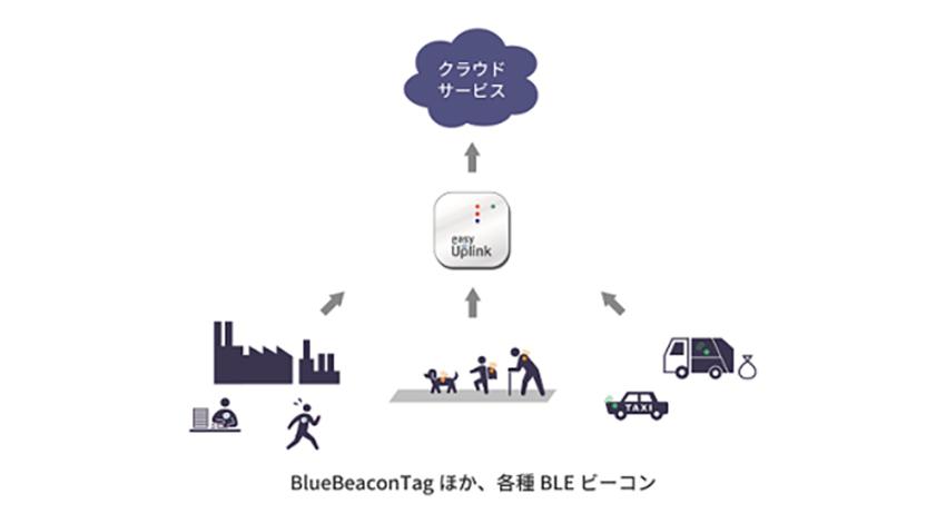 丸紅情報システムズ、IoTサービス向けビーコン「BlueBeaconシリーズ」の新モデル発売