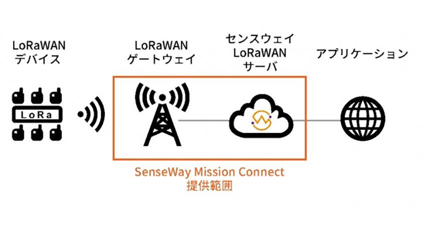 センスウェイ、LoRaWANによるIoTプラットフォーム「Senseway Mission Connect」を提供