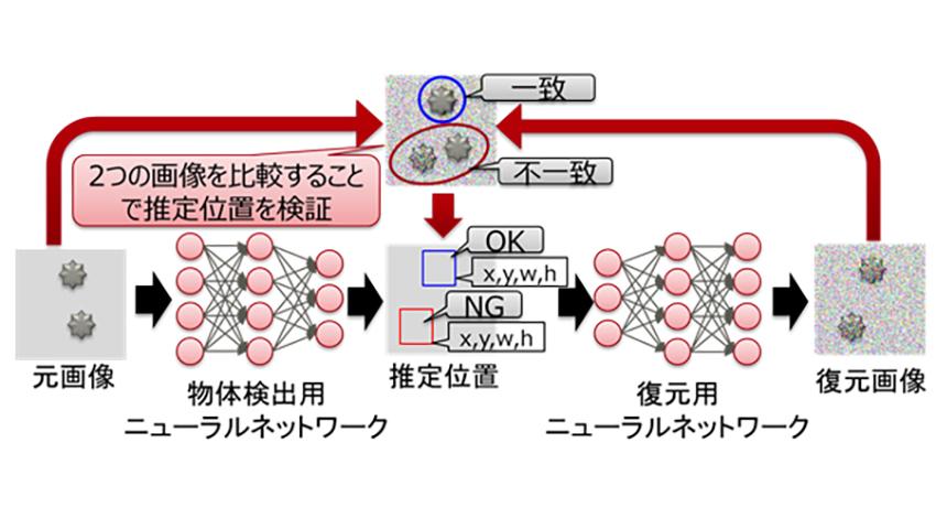 富士通研究所、少ないデータでも学習可能なディープラーニングによる物体検出技術を開発