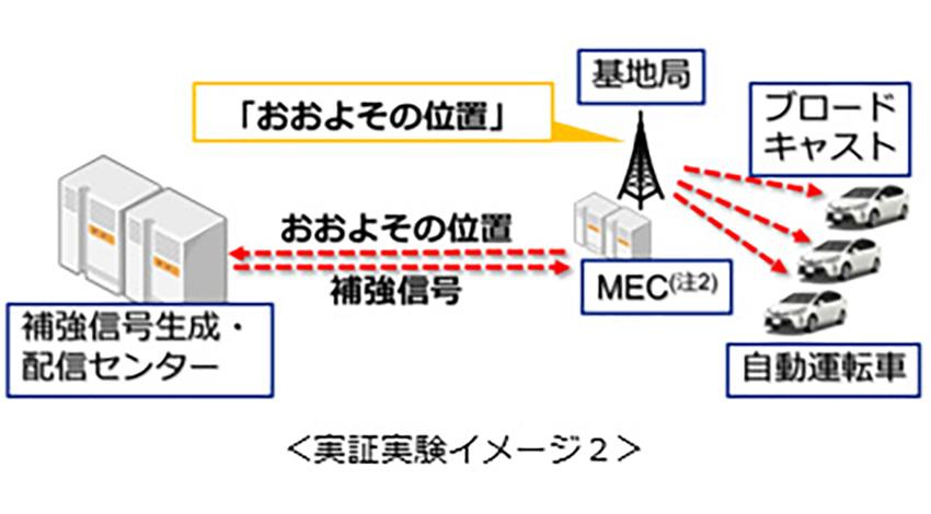 KDDI・ノキア・Hexagonら、コネクティッドカー向けLTE一斉同報配信を検証