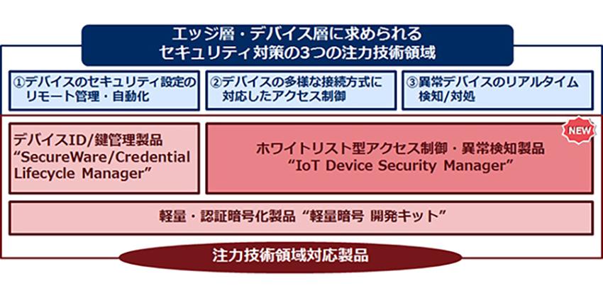 NEC、エッジの不正アクセスを見える化し遮断する「IoT Device Security Manager」を提供開始