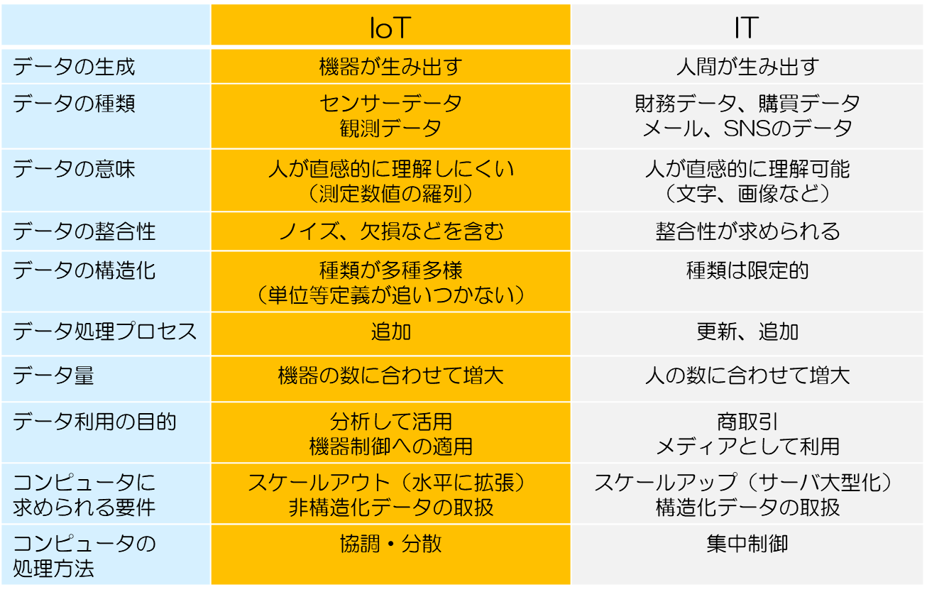 IoT技術者を目指す方向け テクノロジーセミナー[PR]