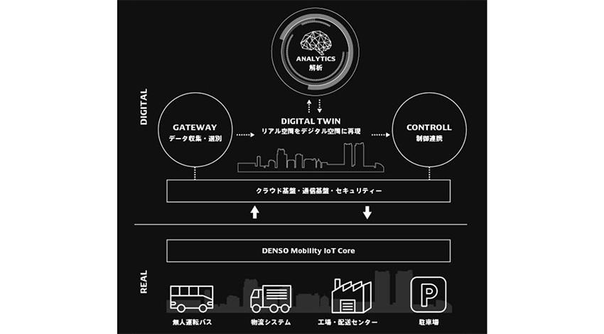 デンソー、MaaS(Mobility as a Service)領域の技術開発を加速、オンザロード社に出資