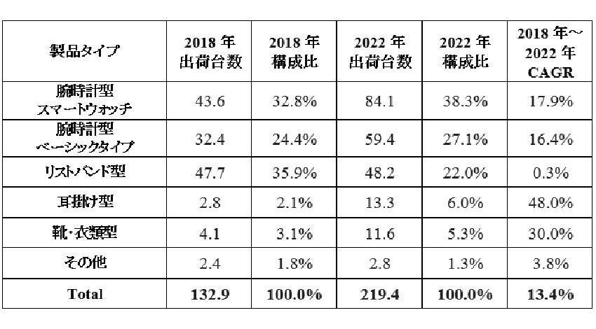 世界のウェアラブルデバイス、年間平均13.4%で成長:IDCが予測