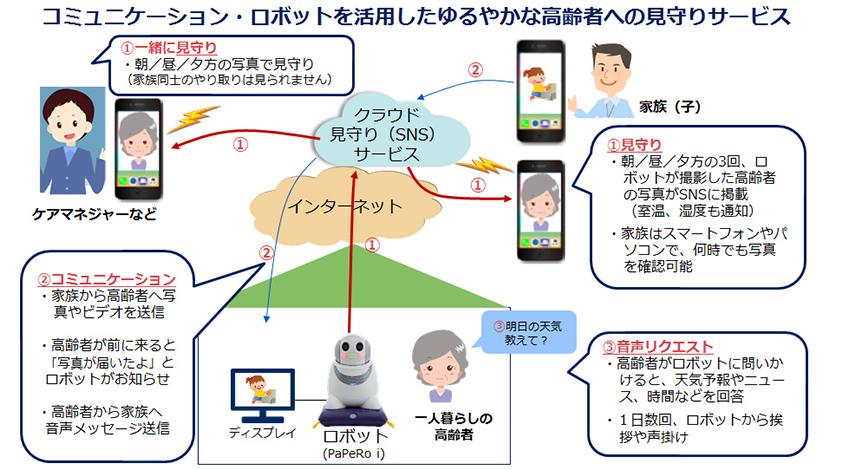 NEC、愛媛県西条市の高齢者見守りサービスをロボットなどで支援
