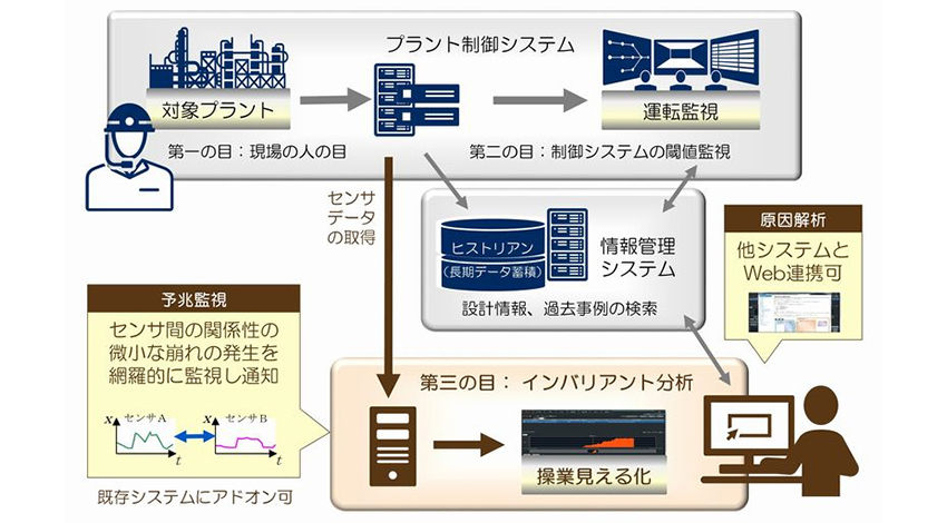 NEC、AIエンジンのインバリアント分析技術をパッケージ化し、販売を開始