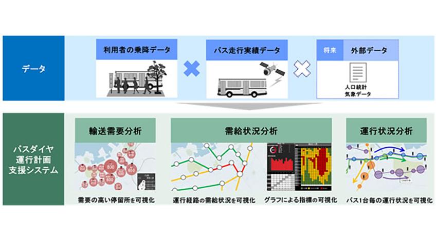 西日本鉄道と日立、交通データを活用した次世代バス事業に関する協創を開始
