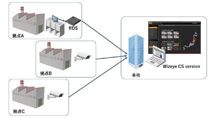 マクニカネットワークスと協和エクシオ、遠隔監視システムにおいて協業を開始