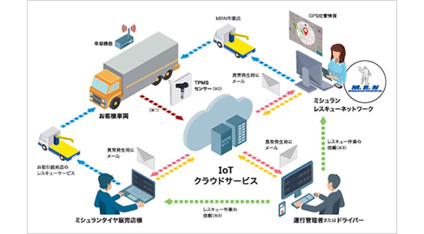 ミシュランとソフトバンク、IoTを活用したタイヤ管理システム「ミシュランTPMSクラウドサービス」を提供