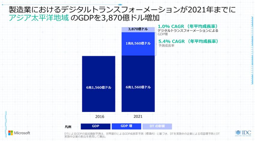 製造業のデジタルトランスフォーメーション、アジア太平洋地域のGDPを約42.5兆円増に:マイクロソフトが発表