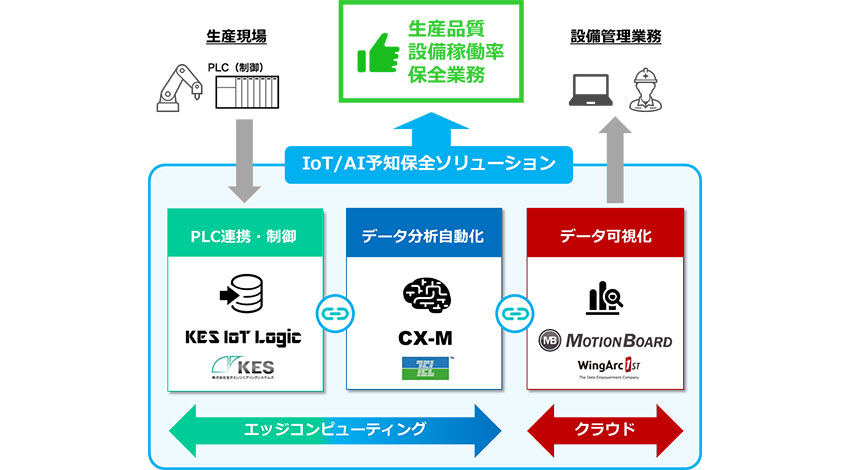 ウイングアーク1stら3社、生産設備の予知保全を実現するIoT&AIシステム構築ソリューションを開発