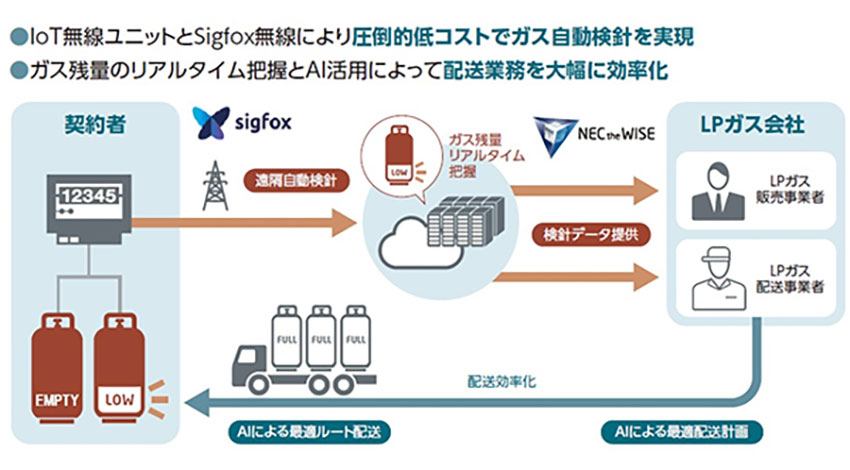 NECなど、LPガスの配送業務効率化に向けた実証を名古屋で開始