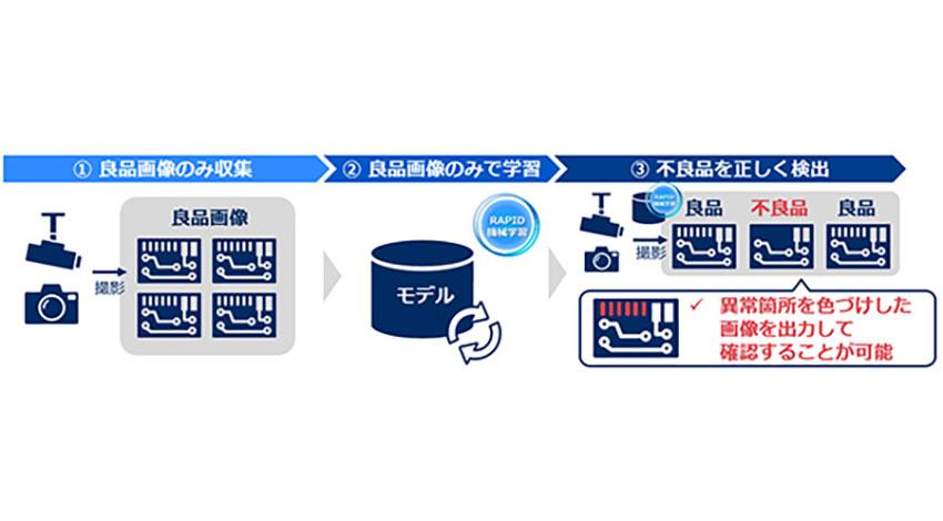 NEC、良品データの学習のみで不良品を検出するAIを製品化
