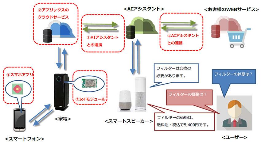 アプリックス、AIアシスタント対応家電の開発支援サービスを開始