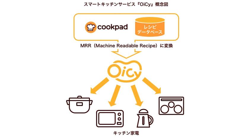 クックパッド、キッチン家電にレシピを提供するスマートキッチン「OiCy」を公開
