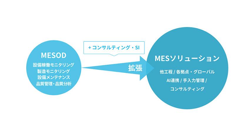 ウイングアーク1st、MES(生産実行システム)のノウハウを凝縮したクイックスタートMESアプリケーション「MESOD(メソッド)」を提供
