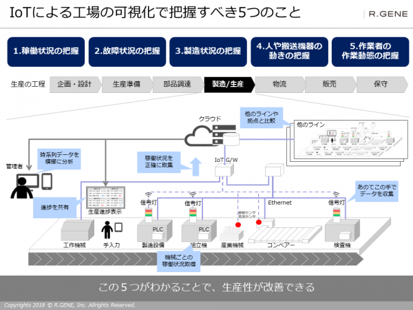 IoTによる工場の可視化で把握すべき5つのこと