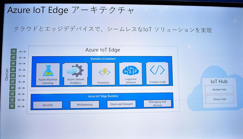 ぷらっとホームのIoTゲートウェイ、「Azure IoT Edge」に対応 —第7回IoT/M2M展レポート【Original】