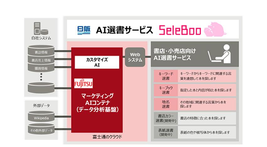 日本出版販売と富士通、AIを活用した選書サービス「SeleBoo」を共同開発