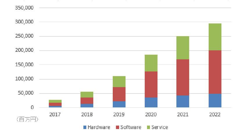 国内のコグニティブ/AIシステム、2022年までの年間平均成長率は60.7%:IDCが予測