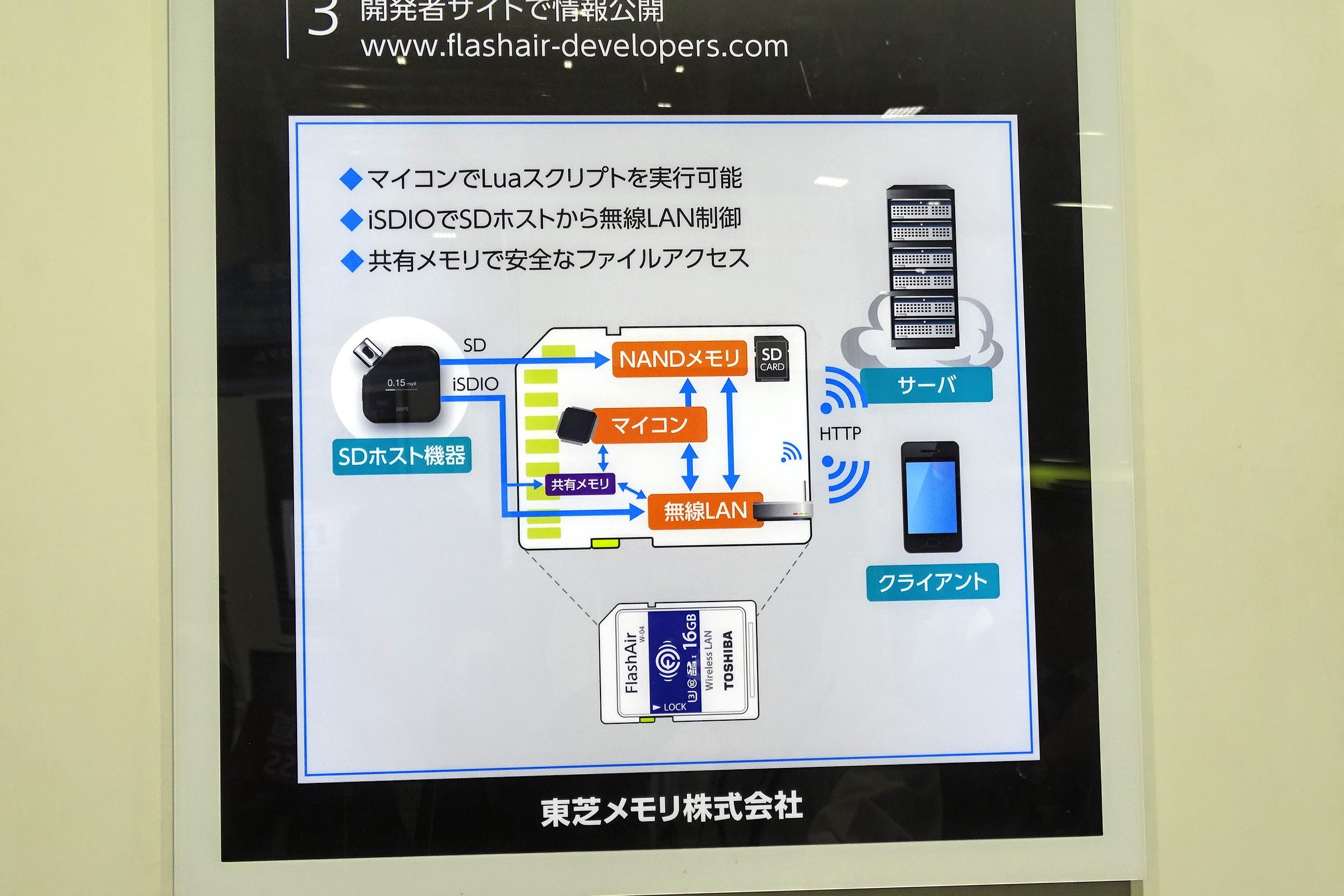 東芝 IoT/M2M展