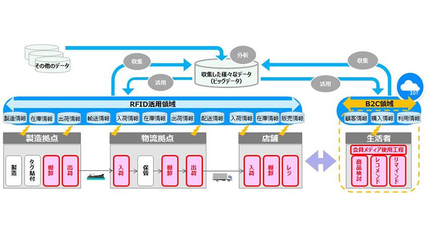 DNP・東芝テック・日立物流、ICタグ(RFID)を活用した次世代物流サービスの提供に向けて協業